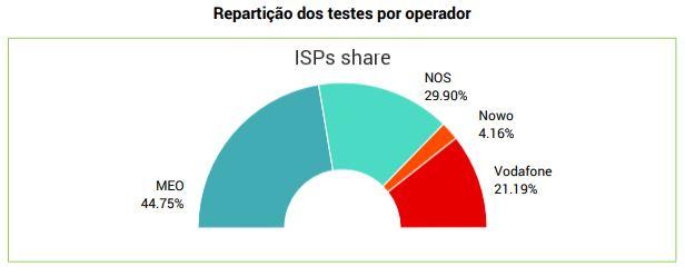 Percentagem quantidade de testes - nPerf