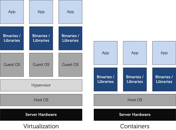 Diferença entre LXC e programas de virtualização