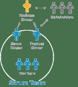 Intervenientes do Scrum, metodologia de Desenvolvimento Ágil