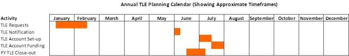 Annual TLE Planning Calendar showing approximate timeframes