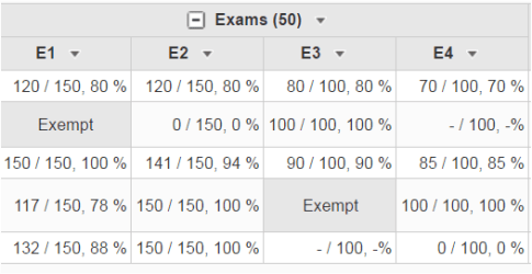 """Shows the word """"Exempt"""" for an individual grade in a spreadsheet in the MSU D2L system"""