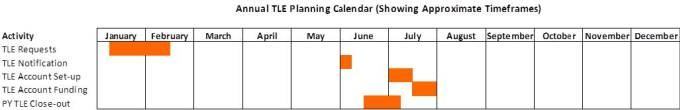 A timeline of the annual TLE planning (showing approximate timeframes)
