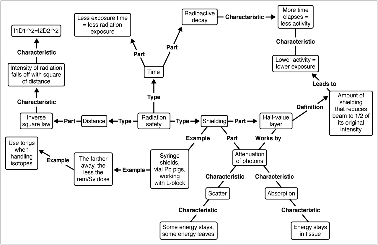 Empirical Evidence Of The Effectiveness Of Concept Mapping