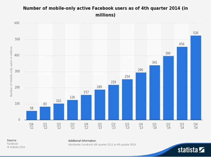 Facebook Active Mobile Only Users