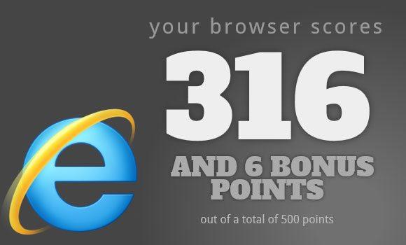 IE10 HTML5 Test Score