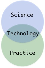 Science + Practice