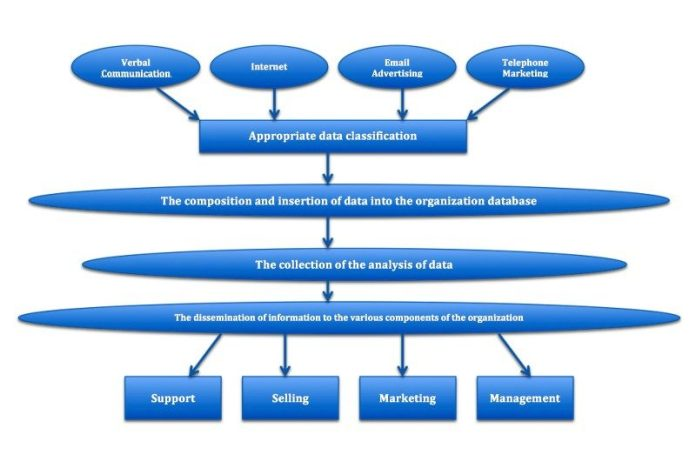 CRM Overview