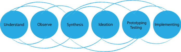 Design_Thinking_process_in_the_Chapters_Dialogue_project