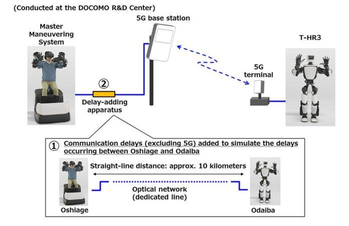 5G Terminal Optical Network Line Oshiage Odaiba Japan Toyota Docomo Robot THR3 Humanoid Android