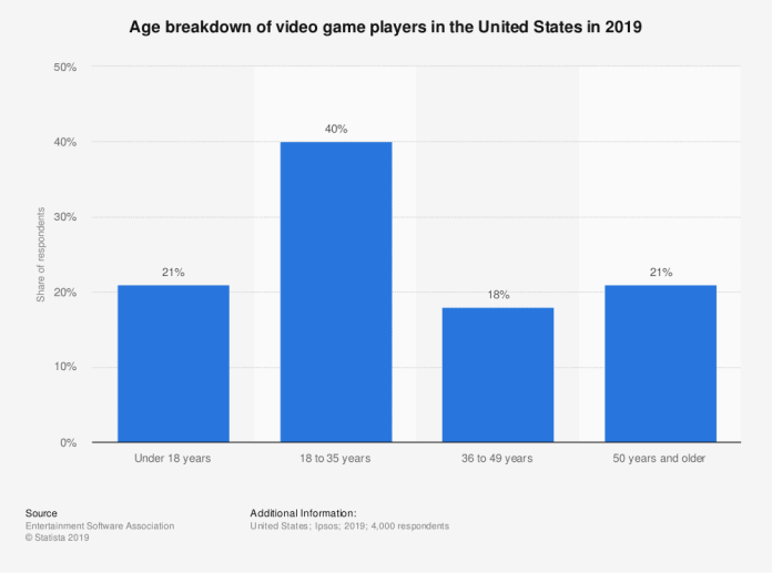 Age breakdown of video game players in the United States in 2019