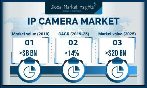 IP Camera Market to Cross USD 20 Bn by 2025: Global Market Insights, Inc.