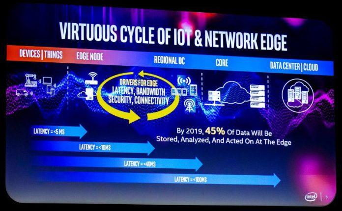 Intel MWC Virtuous Cycle Of IoT Network Edge Computing Tech Devices Node Regional DC Core Cloud Slide Apple Acquisition Modem Tech Smartphone 5G iPhone Parts Hardware