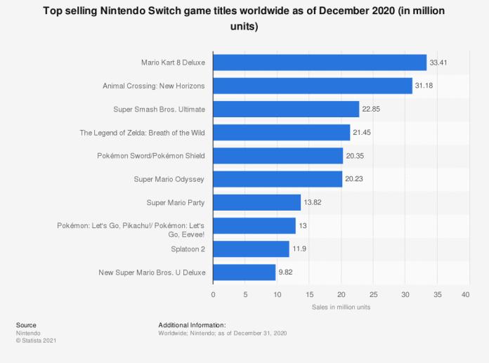 Top selling Nintendo Switch game titles worldwide as of December 2020 statista statistics data