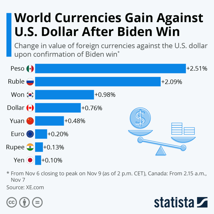 World Currencies Gain Against USD After Biden Win