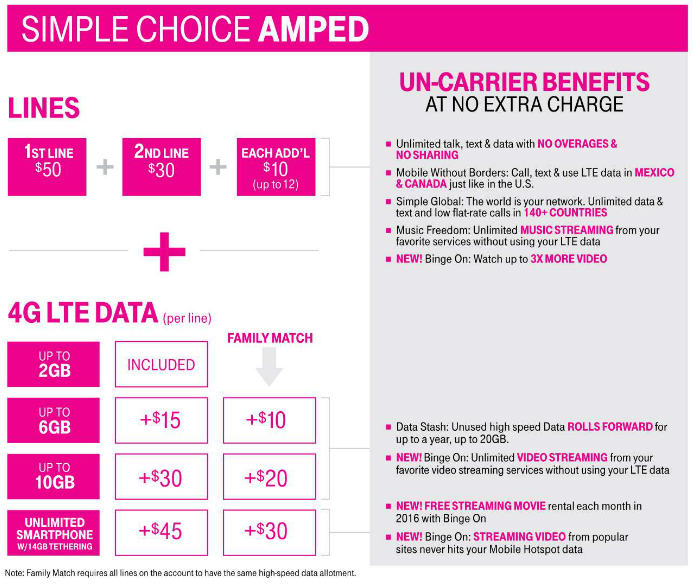 Courtesy of T-Mobile