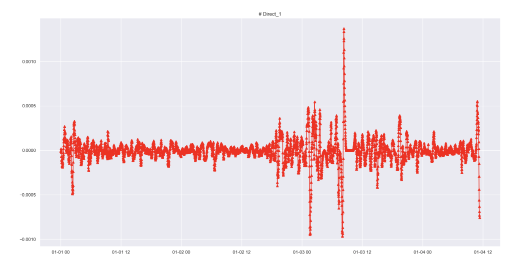 Time-Series Feature Extraction with Easy One Line of Python Code 5