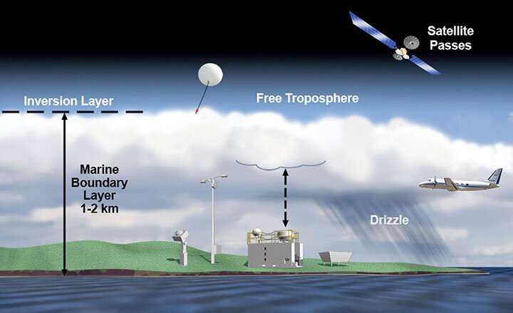 Tiny particles that seed clouds can form from trace gases over open sea