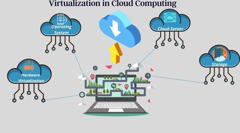 Virtualization in Cloud Computing
