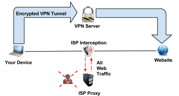 Best VPN Software in India