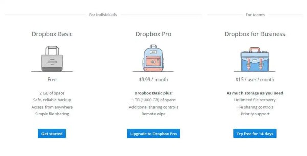 Dropbox Is the Future of Cloud Storage