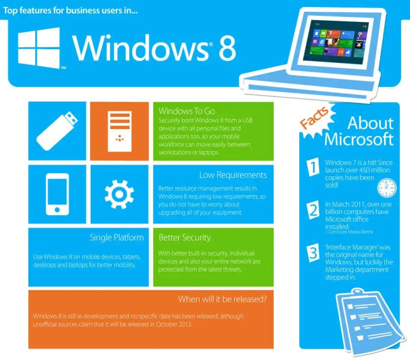 Getting to know more about Windows 8