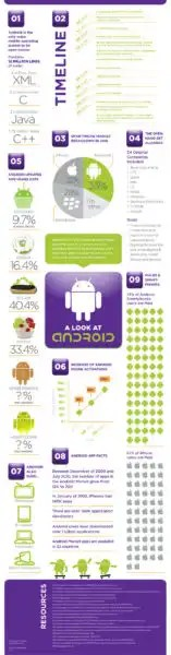 Rise of Android OS
