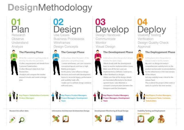 Web Design Projects planning