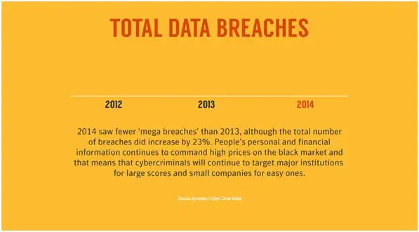 Total Cyber Attack Data Breaches Summary
