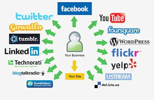 Social Media Channels for Promotion