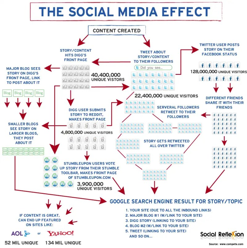 The Social Media Marketing Effect Infograph