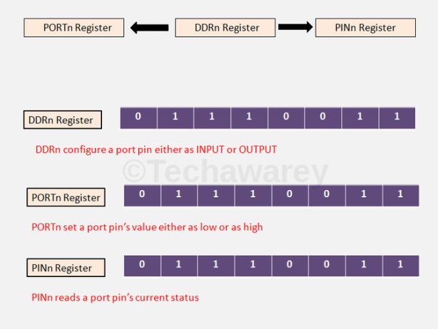 GPIO REGISTERS IN ATMEGA 32