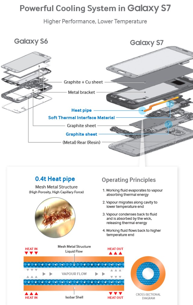 Galaxy-S7-Cooling-System