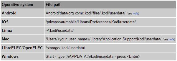 user data path