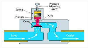 Pressure Reducing Valve Piping Diagram  Wiring Diagram