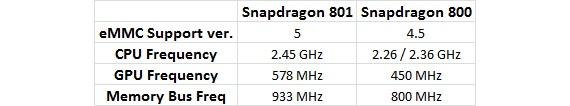 snapdragon 800 vs snapdragon 801 big