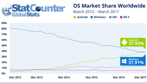 android windows graph