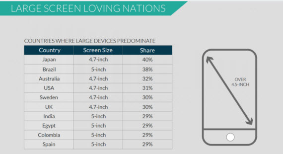screen size devices