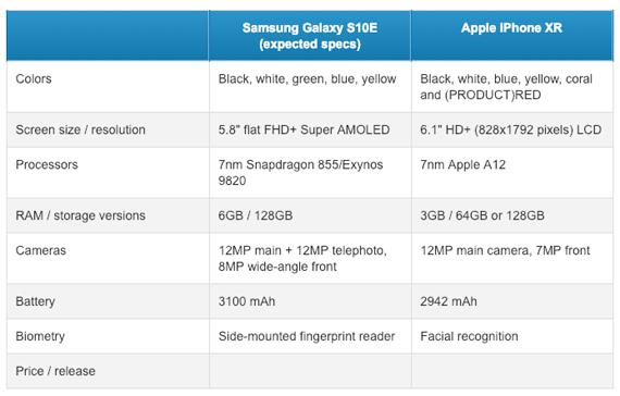 Galaxy S10E vs iPhone XR specs
