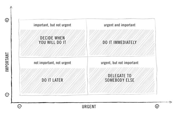 Time management means prioritizing your tasks