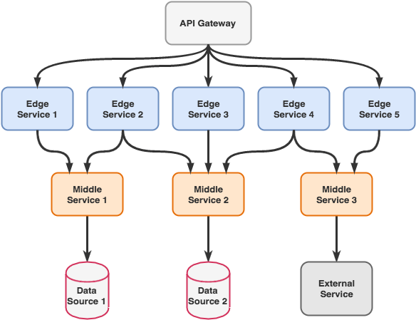 microservices-cloud-architecture