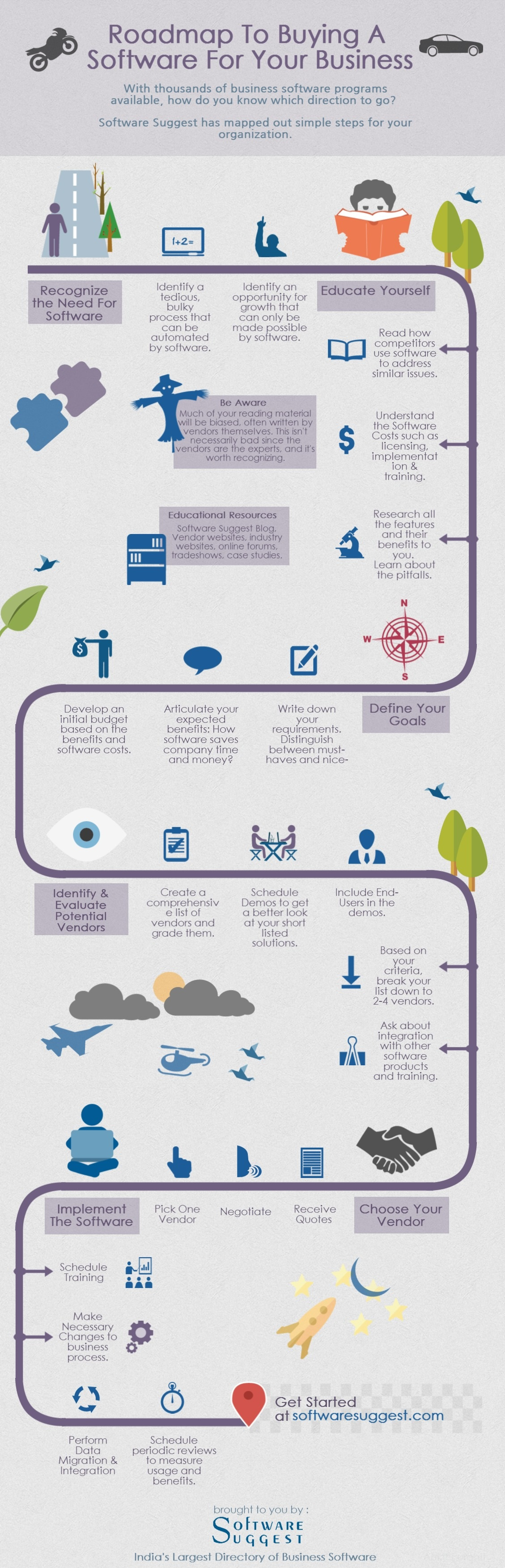 RoadMap to buying a software for your Business Infographics – Road Map Software