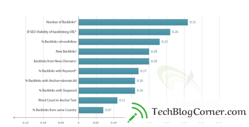searchmetrics-links-factors-2014-techblogcorner
