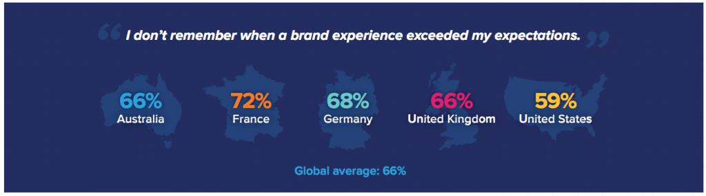 Acquia Closing the CX Gap- Customer Experience Trends Report