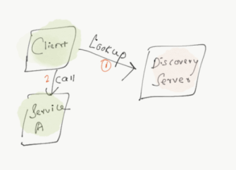 Client Side Service Discovery