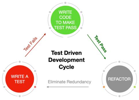 Test Driven Development Workflow Cycle