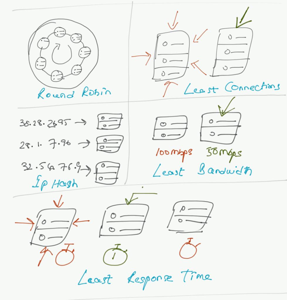 Common Load Balancing Algorithms