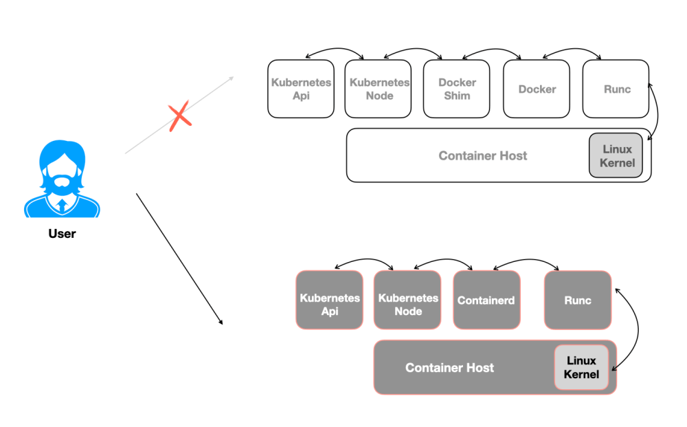 Why Kubernetes deprecated docker and what next?