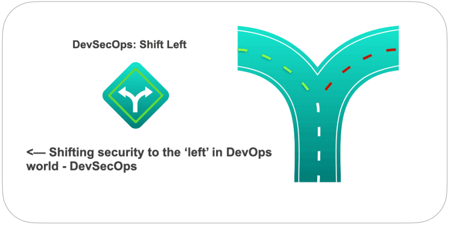 what do you mean by shift left in DevOps world?
