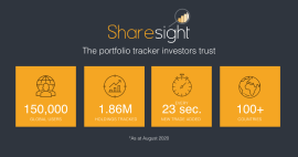 Sharesight passes 150,000 users worldwide