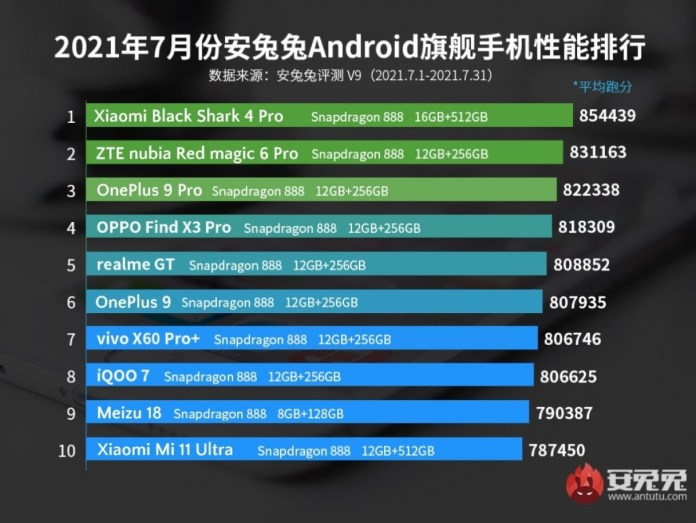 Black Shark 4 Pro and Mi 11 Lite are the best performing Android devices